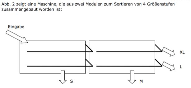 Sortiererschema2