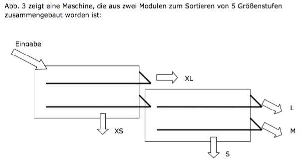Sortiererschema3